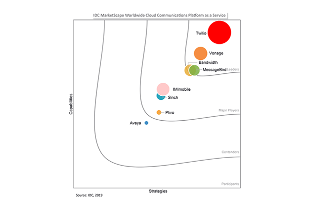 2019 IDC Marketscape chart