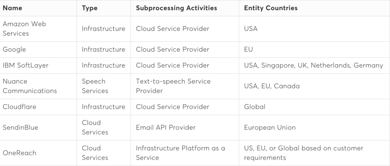 "A table shows the name of all Vonage API sub-processors, with details for designating ""Type"", ""Subprocessing Activities"", and ""Entity Countries"" for each. Amazon Web Services. Infrastructure, Cloud Service Provider, United States. Google. Infrastructure, Cloud Service Provider, European Union. IBM SoftLayer. Infrastructure, Cloud Service Provider, United States Singapore UK Netherlands Germany. Nuance Communications. Speech Services, Text-to-speech Service Provider, United States European Union Canada. Cloudflare. Infrastructure, Cloud Service Provider, Global. SendinBlue. Cloud Services, Email API Provider, European Union. OneReach. Cloud Services, Infrastructure Platform as a Service, United States European Union or Global (based on customer requirements)."