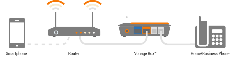 How Vonage Works
